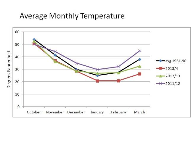 A comparison of the average monthly temperature over the last three winters shows how this winter was colder than the last two and the long-term average (for Hudson) in January, February and March