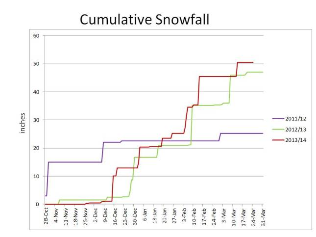 This winter, we got a little more snow than last and both winters, snow started relatively late and kept falling into March. In the winter of 2011/12, snow came very early and not much was added during the winter.